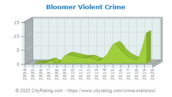 Bloomer Violent Crime