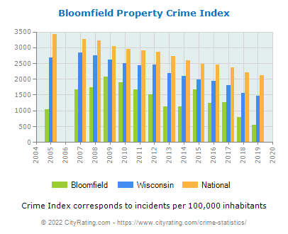 Bloomfield Property Crime vs. State and National Per Capita