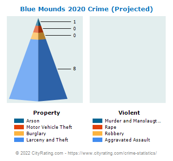Blue Mounds Crime 2020