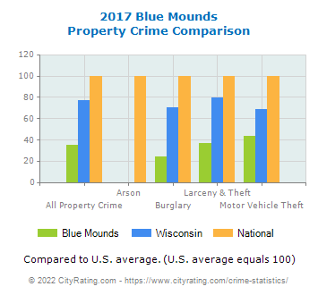 Blue Mounds Property Crime vs. State and National Comparison