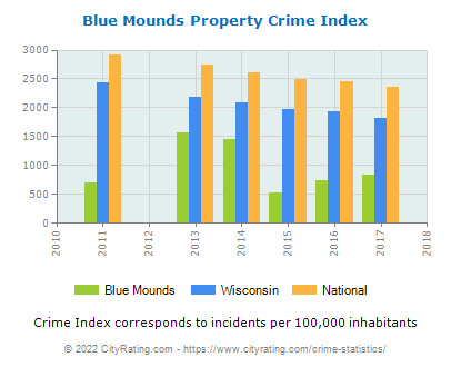 Blue Mounds Property Crime vs. State and National Per Capita