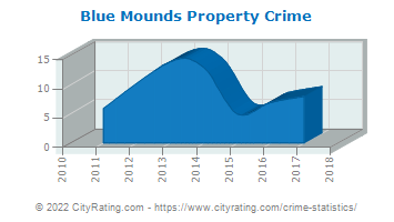 Blue Mounds Property Crime