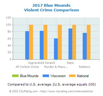 Blue Mounds Violent Crime vs. State and National Comparison