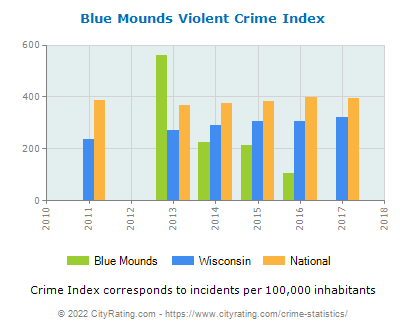 Blue Mounds Violent Crime vs. State and National Per Capita
