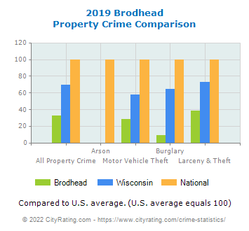 Brodhead Property Crime vs. State and National Comparison
