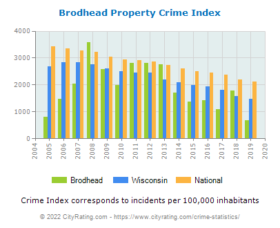Brodhead Property Crime vs. State and National Per Capita