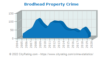 Brodhead Property Crime