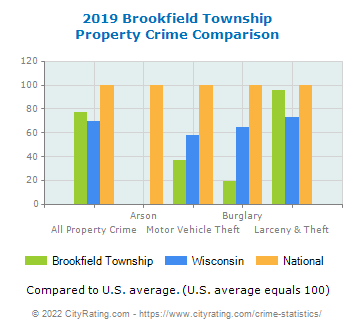 Brookfield Township Property Crime vs. State and National Comparison