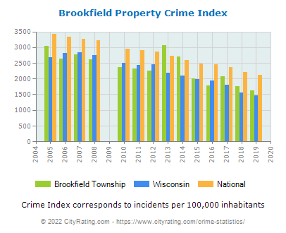 Brookfield Township Property Crime vs. State and National Per Capita