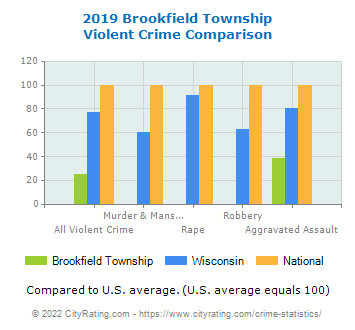 Brookfield Township Violent Crime vs. State and National Comparison