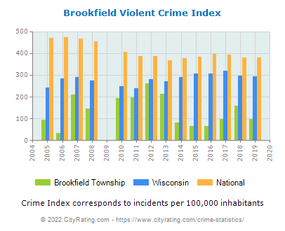 Brookfield Township Violent Crime vs. State and National Per Capita