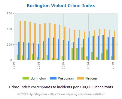 Burlington Violent Crime vs. State and National Per Capita