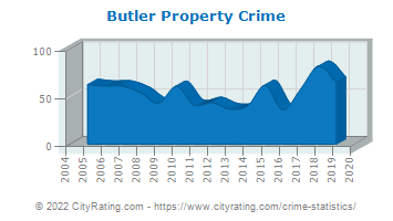 Butler Property Crime