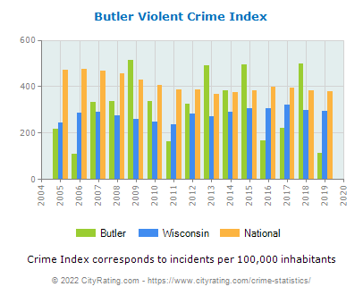 Butler Violent Crime vs. State and National Per Capita
