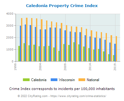 Caledonia Property Crime vs. State and National Per Capita