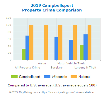 Campbellsport Property Crime vs. State and National Comparison