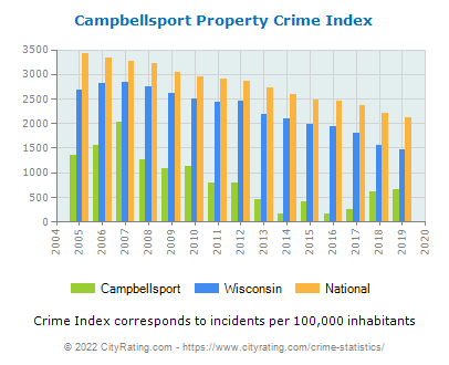 Campbellsport Property Crime vs. State and National Per Capita