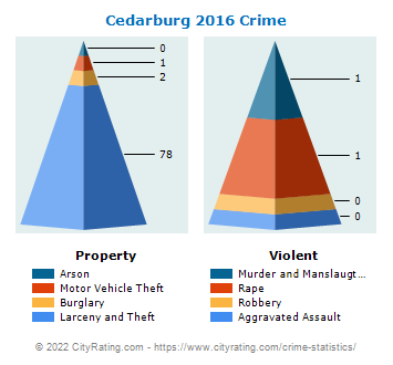 Cedarburg Crime 2016
