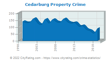 Cedarburg Property Crime