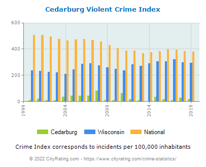 Cedarburg Violent Crime vs. State and National Per Capita