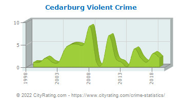 Cedarburg Violent Crime