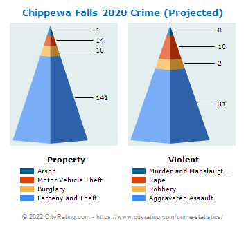 Chippewa Falls Crime 2020