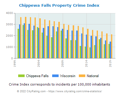 Chippewa Falls Property Crime vs. State and National Per Capita