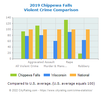 Chippewa Falls Violent Crime vs. State and National Comparison
