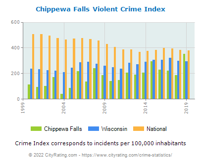 Chippewa Falls Violent Crime vs. State and National Per Capita