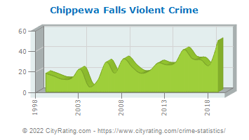 Chippewa Falls Violent Crime