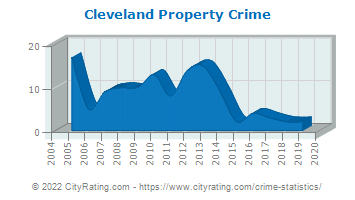 Cleveland Property Crime