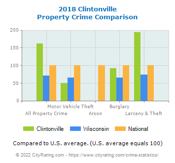 Clintonville Property Crime vs. State and National Comparison