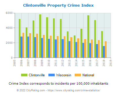 Clintonville Property Crime vs. State and National Per Capita