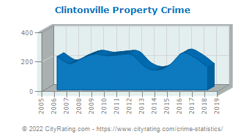 Clintonville Property Crime