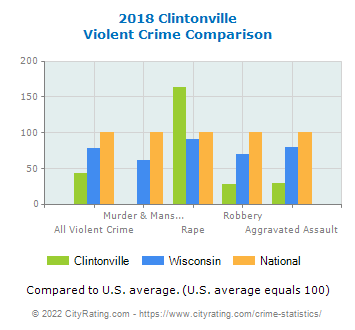 Clintonville Violent Crime vs. State and National Comparison