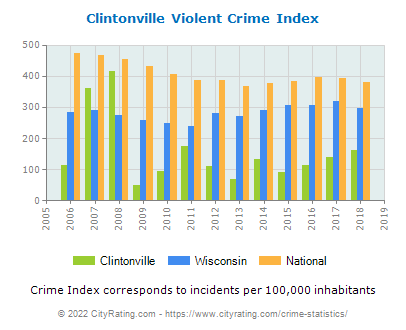 Clintonville Violent Crime vs. State and National Per Capita