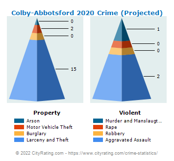 Colby-Abbotsford Crime 2020
