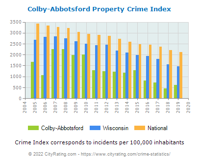Colby-Abbotsford Property Crime vs. State and National Per Capita