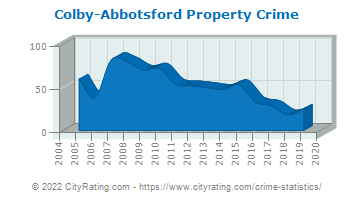 Colby-Abbotsford Property Crime