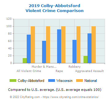 Colby-Abbotsford Violent Crime vs. State and National Comparison