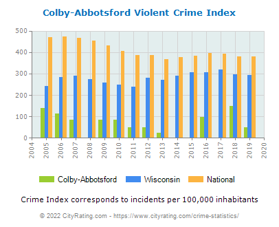 Colby-Abbotsford Violent Crime vs. State and National Per Capita