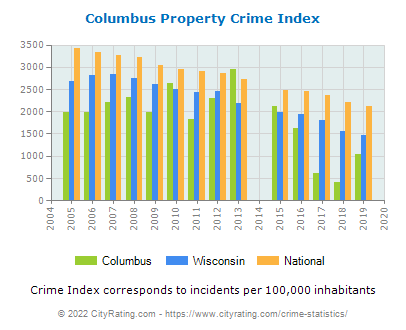 Columbus Property Crime vs. State and National Per Capita