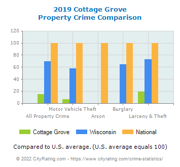 Cottage Grove Property Crime vs. State and National Comparison
