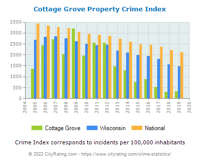 Cottage Grove Property Crime vs. State and National Per Capita