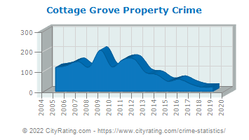 Cottage Grove Property Crime