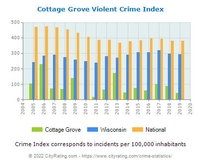 Cottage Grove Violent Crime vs. State and National Per Capita