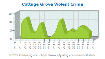 Cottage Grove Violent Crime