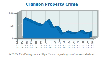 Crandon Property Crime
