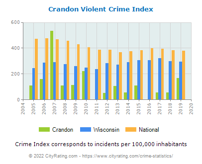 Crandon Violent Crime vs. State and National Per Capita