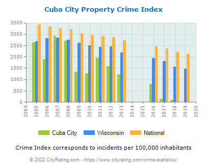 Cuba City Property Crime vs. State and National Per Capita